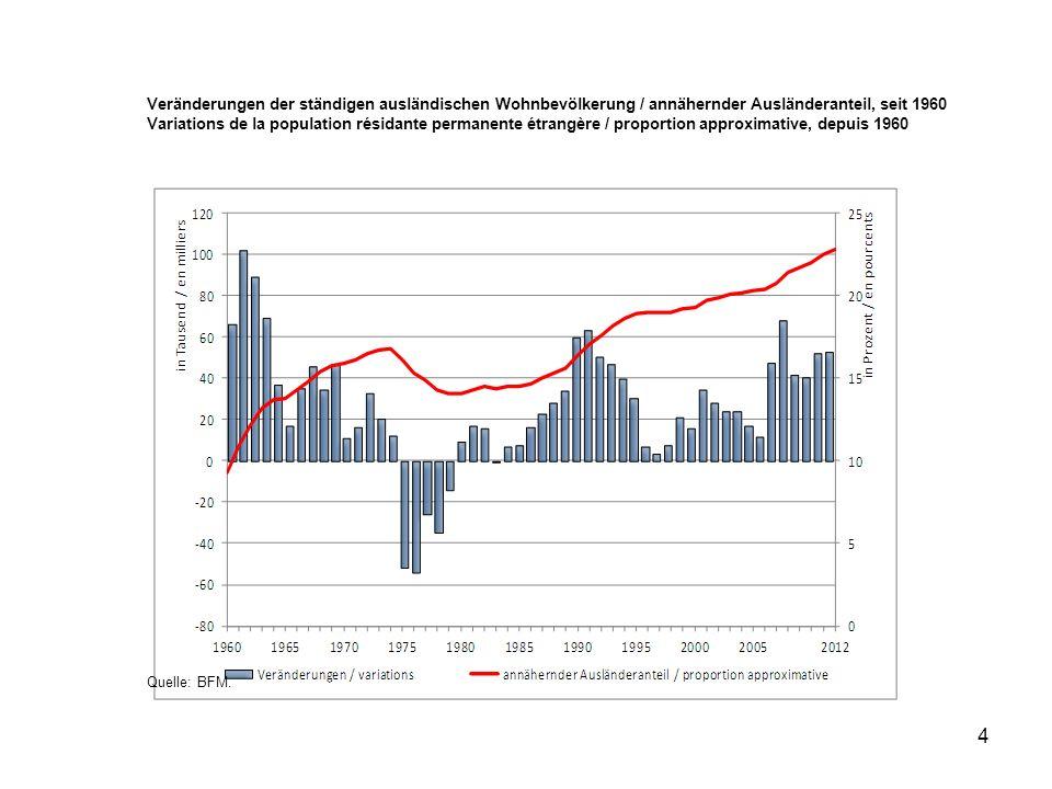 4 Veränderungen der ständigen ausländischen Wohnbevölkerung / annähernder Ausländeranteil, seit 1960 Variations de la population résidante permanente