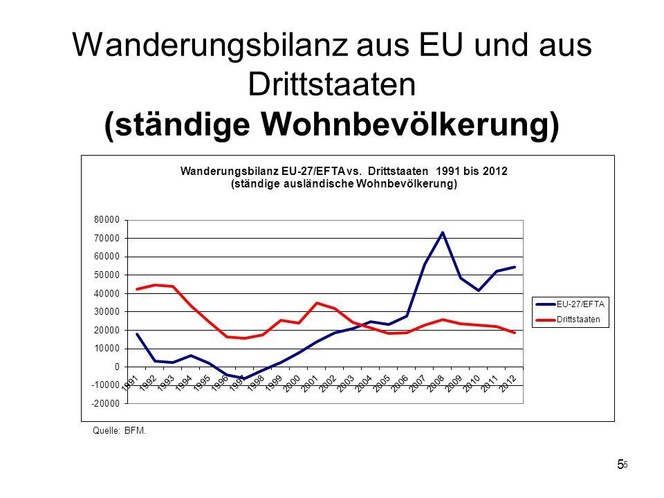5 5 Wanderungsbilanz aus EU und aus Drittstaaten (ständige Wohnbevölkerung) Quelle: BFM.