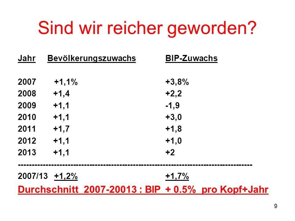 9 Sind wir reicher geworden? JahrBevölkerungszuwachsBIP-Zuwachs 2007 +1,1%+3,8% 2008 +1,4+2,2 2009 +1,1-1,9 2010 +1,1+3,0 2011 +1,7+1,8 2012 +1,1+1,0
