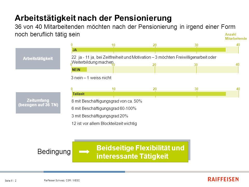Seite 7   2 Die Unternehmung Raiffeisen im Jahr 2020 / I für die 40 Mitarbeitende der FS 2 und 3 gehören die folgenden Themen zu einer umgesetzten Generationenvielfalt Raiffeisen Schweiz, CSR / MESC Werte 20 400 1030 Wertschätzung / Respekt / Anerkennung Laufbahn 20 400 1030 Weiterbildung Individuelle Laufbahnplanung - fördern nicht nur zulassen - gleich viel Ältere wie Junge - arbeitsmarktfähige MA bis zum Pensionierungsalter – ausserberufliche Fähigkeiten erfassen -...