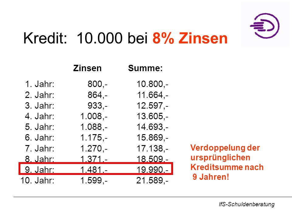 IfS-Schuldenberatung Kredit: 10.000 bei 8% Zinsen ZinsenSumme: 1.