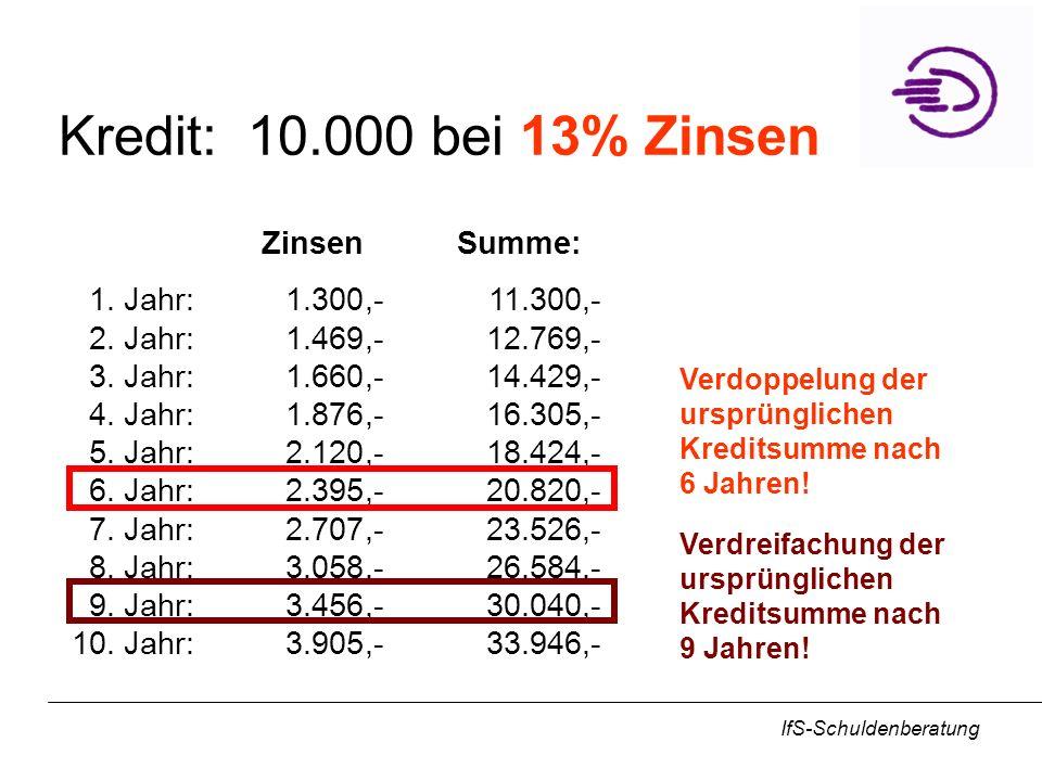 IfS-Schuldenberatung Kredit: 10.000 bei 13% Zinsen ZinsenSumme: 1.