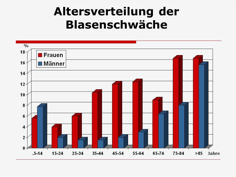 Altersverteilung der Blasenschwäche Jahre %