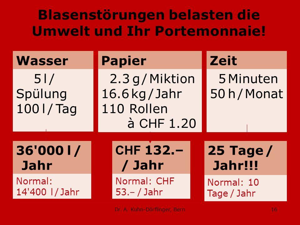 Dr. A. Kuhn-Dörflinger, Bern16 Blasenstörungen belasten die Umwelt und Ihr Portemonnaie! Wasser 5 l / Spülung 100 l / Tag Papier 2.3 g / Miktion 16.6