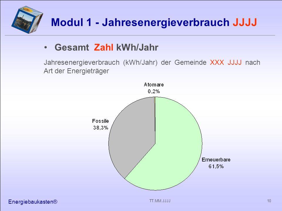 Energiebaukasten® 10TT.MM.JJJJ Modul 1 - Jahresenergieverbrauch JJJJ Gesamt Zahl kWh/Jahr Jahresenergieverbrauch (kWh/Jahr) der Gemeinde XXX JJJJ nach