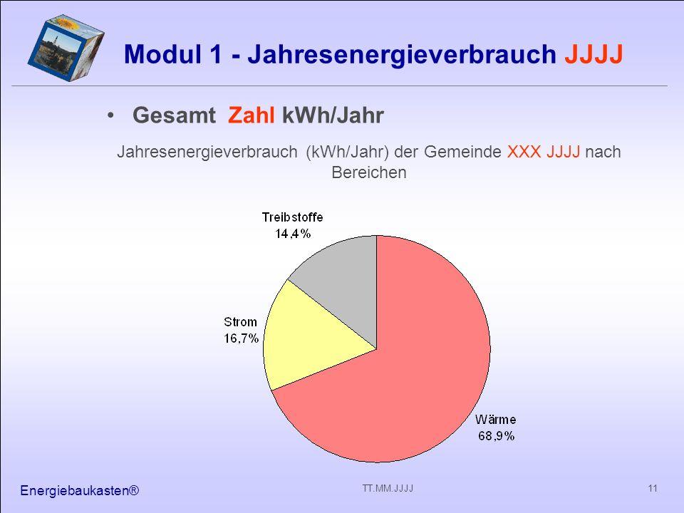 Energiebaukasten® 11TT.MM.JJJJ Modul 1 - Jahresenergieverbrauch JJJJ Gesamt Zahl kWh/Jahr Jahresenergieverbrauch (kWh/Jahr) der Gemeinde XXX JJJJ nach Bereichen