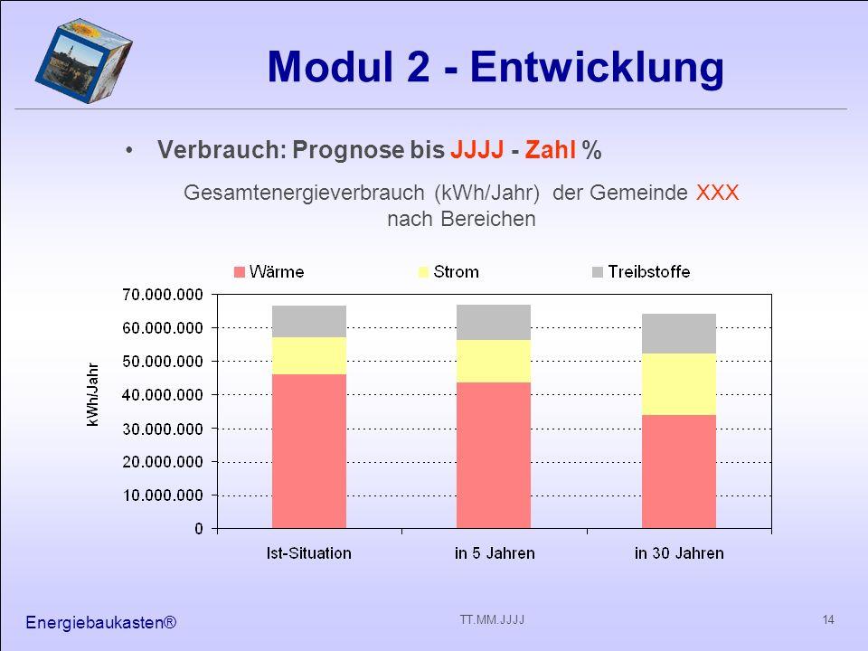 Energiebaukasten® 14TT.MM.JJJJ Modul 2 - Entwicklung Verbrauch: Prognose bis JJJJ - Zahl % Gesamtenergieverbrauch (kWh/Jahr) der Gemeinde XXX nach Bereichen