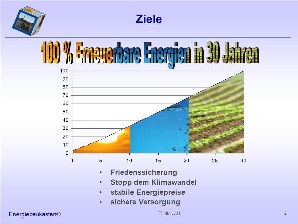 Energiebaukasten® 33TT.MM.JJJJ Sonne Unterstützung durch XY Meilensteine JJJJ -