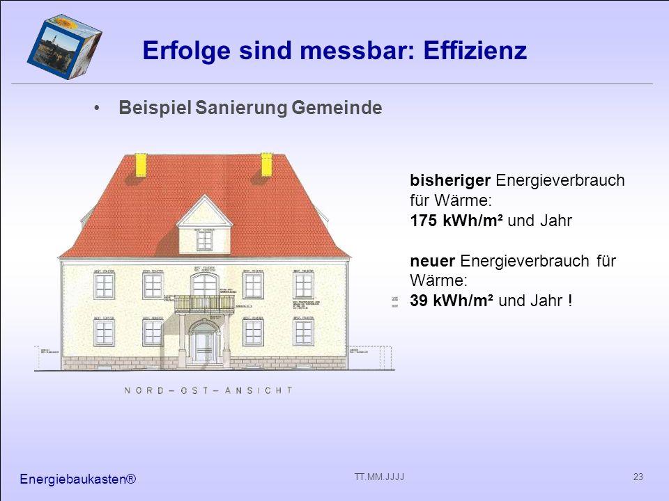 Energiebaukasten® 23TT.MM.JJJJ Erfolge sind messbar: Effizienz Beispiel Sanierung Gemeinde bisheriger Energieverbrauch für Wärme: 175 kWh/m² und Jahr neuer Energieverbrauch für Wärme: 39 kWh/m² und Jahr !