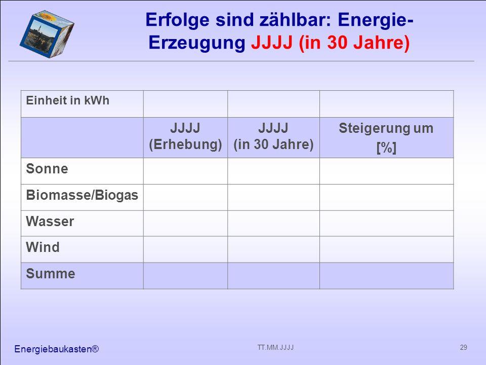 Energiebaukasten® 29TT.MM.JJJJ Erfolge sind zählbar: Energie- Erzeugung JJJJ (in 30 Jahre) Einheit in kWh JJJJ (Erhebung) JJJJ (in 30 Jahre) Steigerun