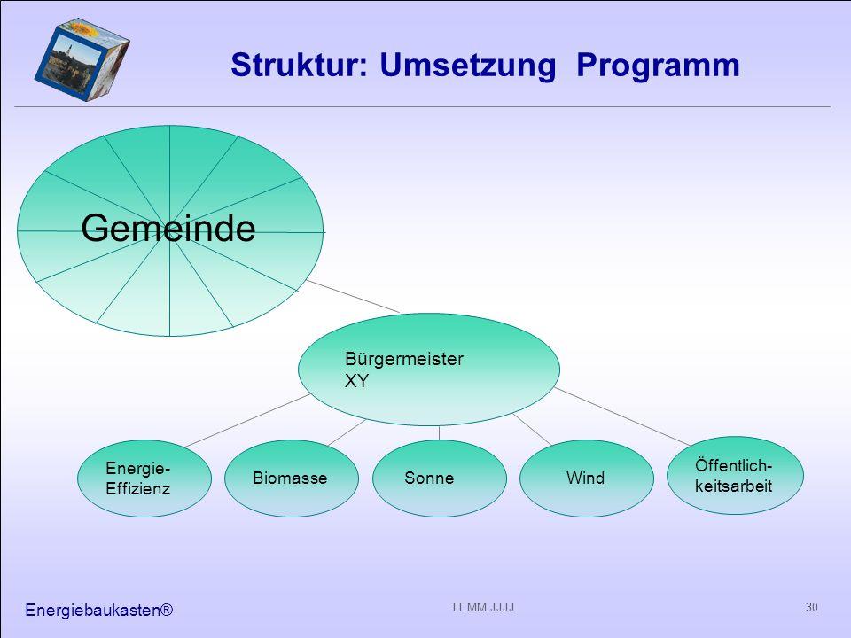 Energiebaukasten® 30TT.MM.JJJJ Struktur: Umsetzung Programm Gemeinde Bürgermeister XY Biomasse Energie- Effizienz Sonne Wind Öffentlich- keitsarbeit