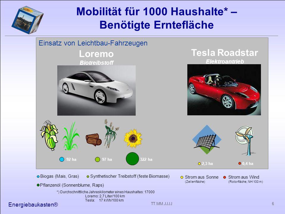 Energiebaukasten® 6TT.MM.JJJJ Mobilität für 1000 Haushalte* – Benötigte Erntefläche *) Durchschnittliche Jahreskilometer eines Haushaltes: 17000 Loremo: 2,7 Liter/100 km Tesla: 17 kWh/100 km 92 ha97 ha Biogas (Mais, Gras)Synthetischer Treibstoff (feste Biomasse) Loremo Biotreibstoff Tesla Roadstar Elektroantrieb Pflanzenöl (Sonnenblume, Raps) 322 ha 0,4 ha2,3 ha Strom aus Sonne (Zellenfläche) Strom aus Wind (Rotorfläche, NH 100 m) Einsatz von Leichtbau-Fahrzeugen
