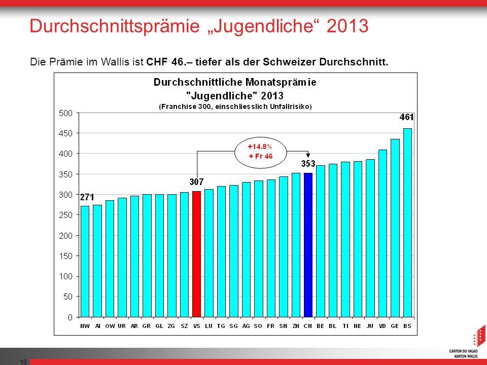 10 Die Prämie im Wallis ist CHF 46.– tiefer als der Schweizer Durchschnitt. Durchschnittsprämie Jugendliche 2013