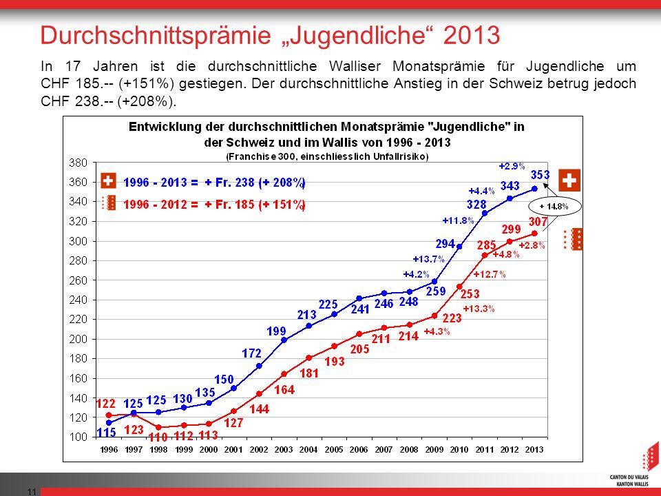 11 In 17 Jahren ist die durchschnittliche Walliser Monatsprämie für Jugendliche um CHF 185.-- (+151%) gestiegen. Der durchschnittliche Anstieg in der