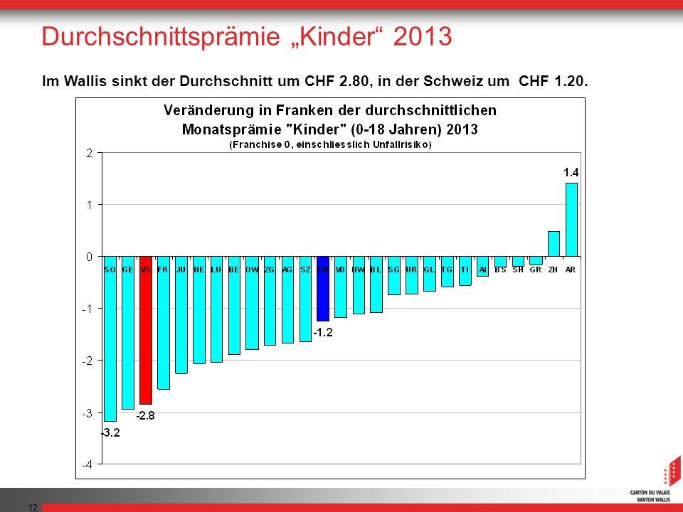 12 Im Wallis sinkt der Durchschnitt um CHF 2.80, in der Schweiz um CHF 1.20. Durchschnittsprämie Kinder 2013