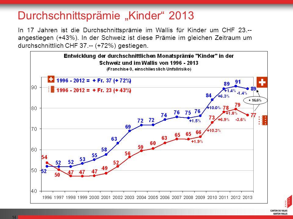 14 In 17 Jahren ist die Durchschnittsprämie im Wallis für Kinder um CHF 23.-- angestiegen (+43%). In der Schweiz ist diese Prämie im gleichen Zeitraum