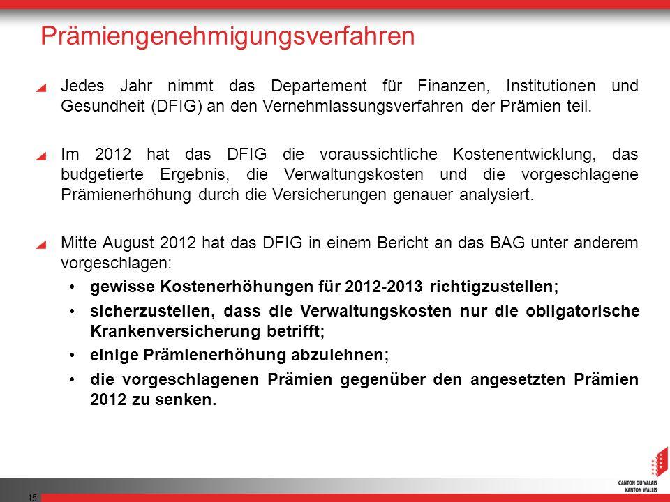 15 Prämiengenehmigungsverfahren Jedes Jahr nimmt das Departement für Finanzen, Institutionen und Gesundheit (DFIG) an den Vernehmlassungsverfahren der Prämien teil.