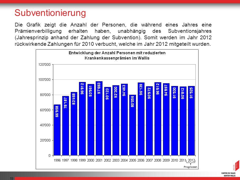 19 Die Grafik zeigt die Anzahl der Personen, die während eines Jahres eine Prämienverbilligung erhalten haben, unabhängig des Subventionsjahres (Jahre