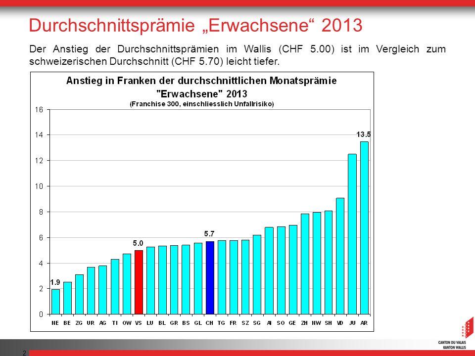 2 Der Anstieg der Durchschnittsprämien im Wallis (CHF 5.00) ist im Vergleich zum schweizerischen Durchschnitt (CHF 5.70) leicht tiefer. Durchschnittsp