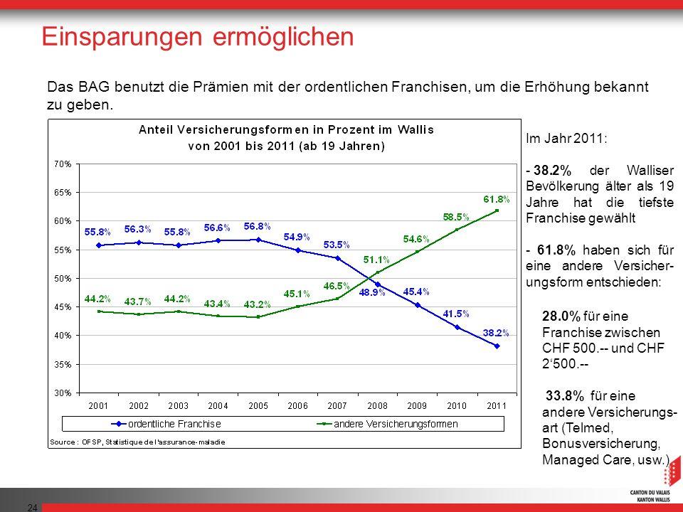 24 Das BAG benutzt die Prämien mit der ordentlichen Franchisen, um die Erhöhung bekannt zu geben. Einsparungen ermöglichen Im Jahr 2011: - 38.2% der W