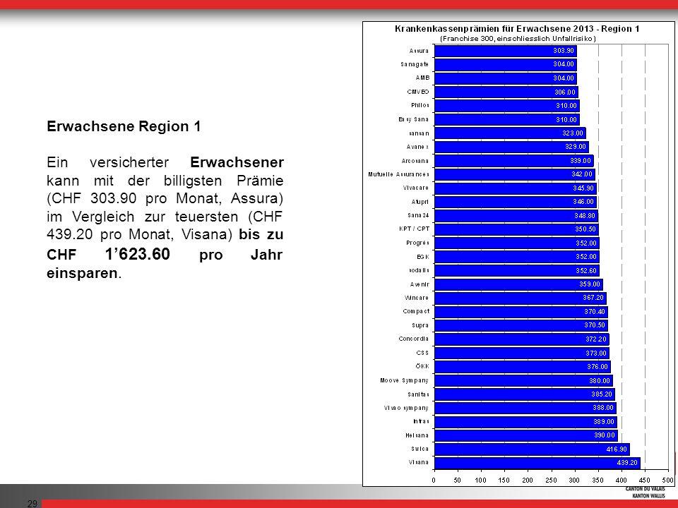 29 Erwachsene Region 1 Ein versicherter Erwachsener kann mit der billigsten Prämie (CHF 303.90 pro Monat, Assura) im Vergleich zur teuersten (CHF 439.20 pro Monat, Visana) bis zu CHF 1623.60 pro Jahr einsparen.