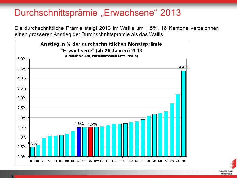 3 Die durchschnittliche Prämie steigt 2013 im Wallis um 1.5%. 16 Kantone verzeichnen einen grösseren Anstieg der Durchschnittsprämie als das Wallis.