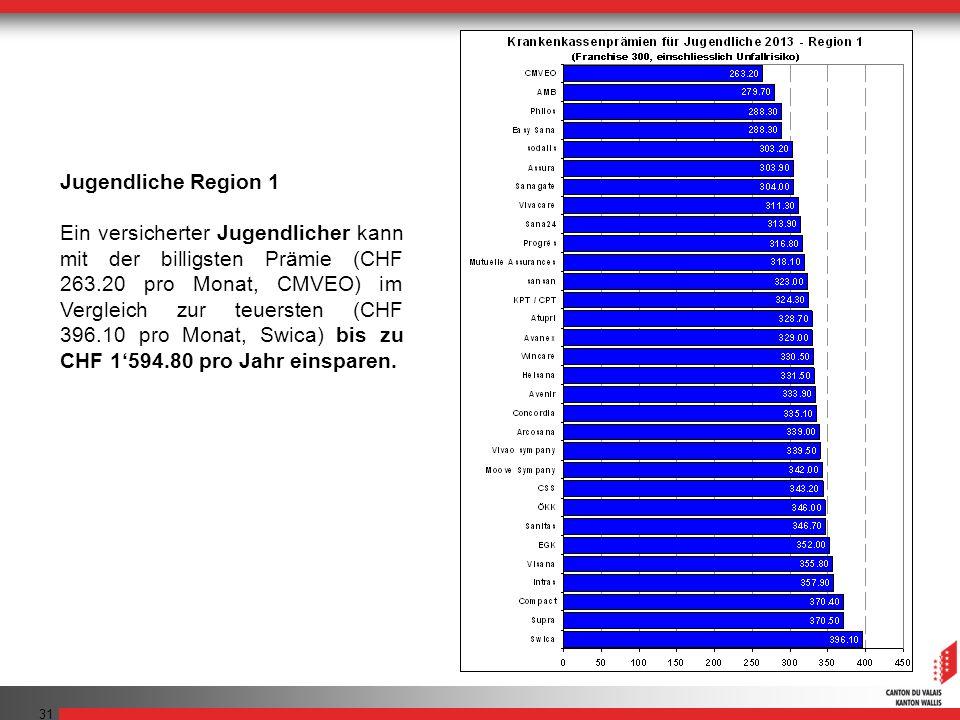 31 Jugendliche Region 1 Ein versicherter Jugendlicher kann mit der billigsten Prämie (CHF 263.20 pro Monat, CMVEO) im Vergleich zur teuersten (CHF 396.10 pro Monat, Swica) bis zu CHF 1594.80 pro Jahr einsparen.