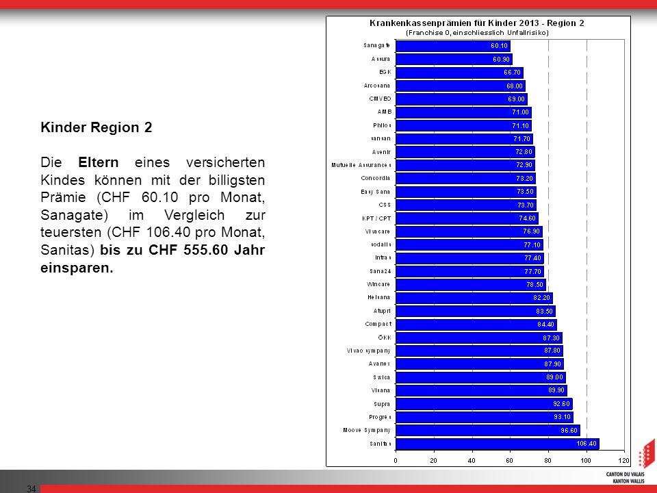 34 Kinder Region 2 Die Eltern eines versicherten Kindes können mit der billigsten Prämie (CHF 60.10 pro Monat, Sanagate) im Vergleich zur teuersten (C