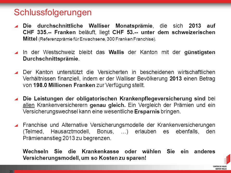 35 Schlussfolgerungen Die durchschnittliche Walliser Monatsprämie, die sich 2013 auf CHF 335.-- Franken beläuft, liegt CHF 53.-- unter dem schweizeris