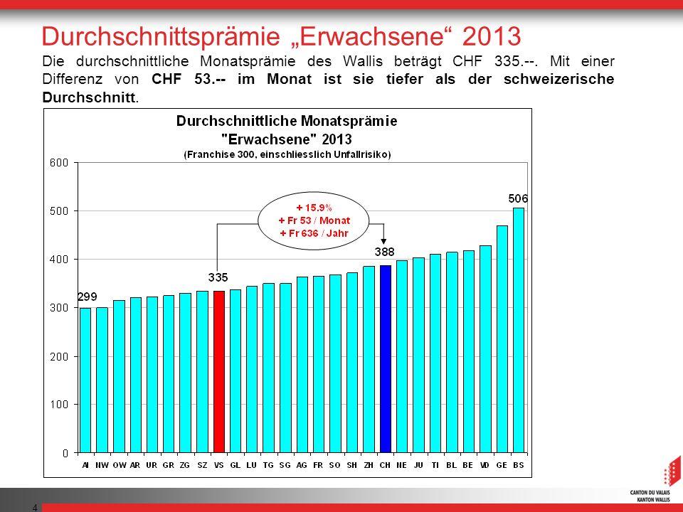 4 Die durchschnittliche Monatsprämie des Wallis beträgt CHF 335.--. Mit einer Differenz von CHF 53.-- im Monat ist sie tiefer als der schweizerische D