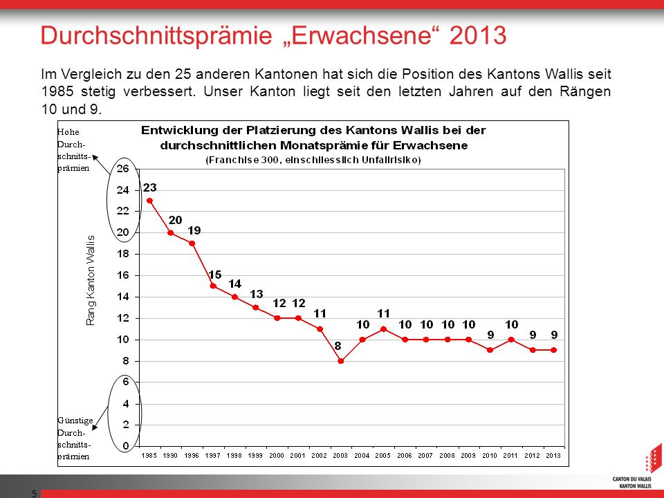 5 Im Vergleich zu den 25 anderen Kantonen hat sich die Position des Kantons Wallis seit 1985 stetig verbessert. Unser Kanton liegt seit den letzten Ja