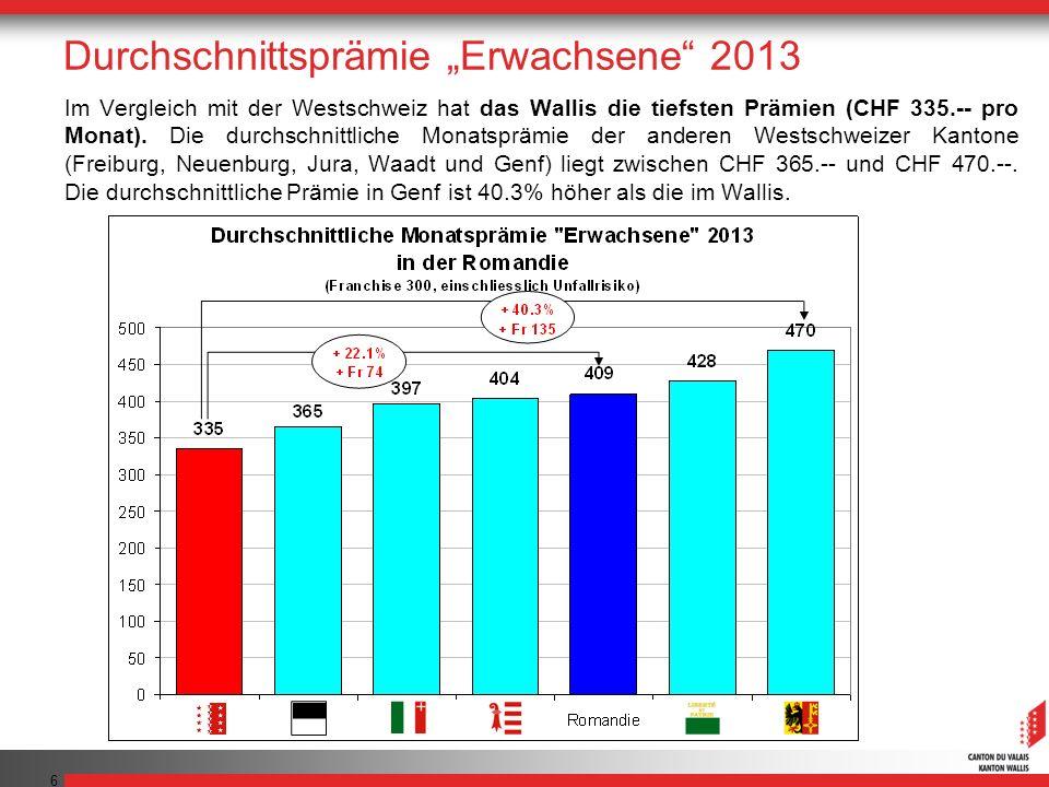 7 Für seine Krankenversicherung bezahlt ein im Wallis Versicherter im Jahr 2013 pro Jahr durchschnittlich CHF 1620.-- weniger als ein in Genf Versicherter, CHF 1116.-- weniger als ein im Waadt Versicherter, CHF 828.-- weniger als ein im Jura Versicherter, CHF 744.-- weniger als ein in Neuenburg Versicherter und CHF 360.-- weniger als ein in Freiburg Versicherter.