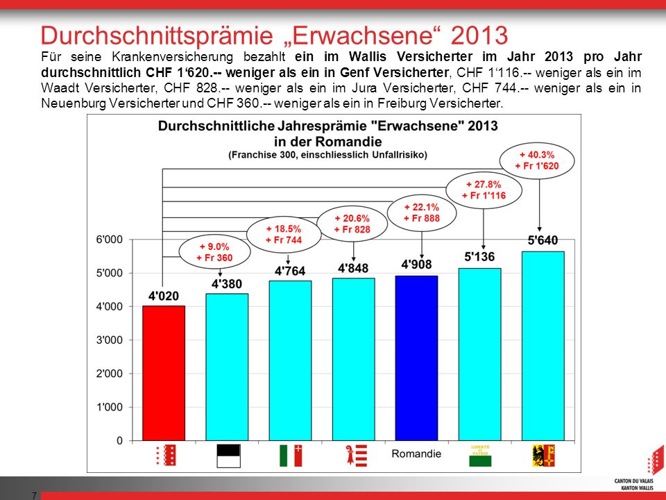 7 Für seine Krankenversicherung bezahlt ein im Wallis Versicherter im Jahr 2013 pro Jahr durchschnittlich CHF 1620.-- weniger als ein in Genf Versiche