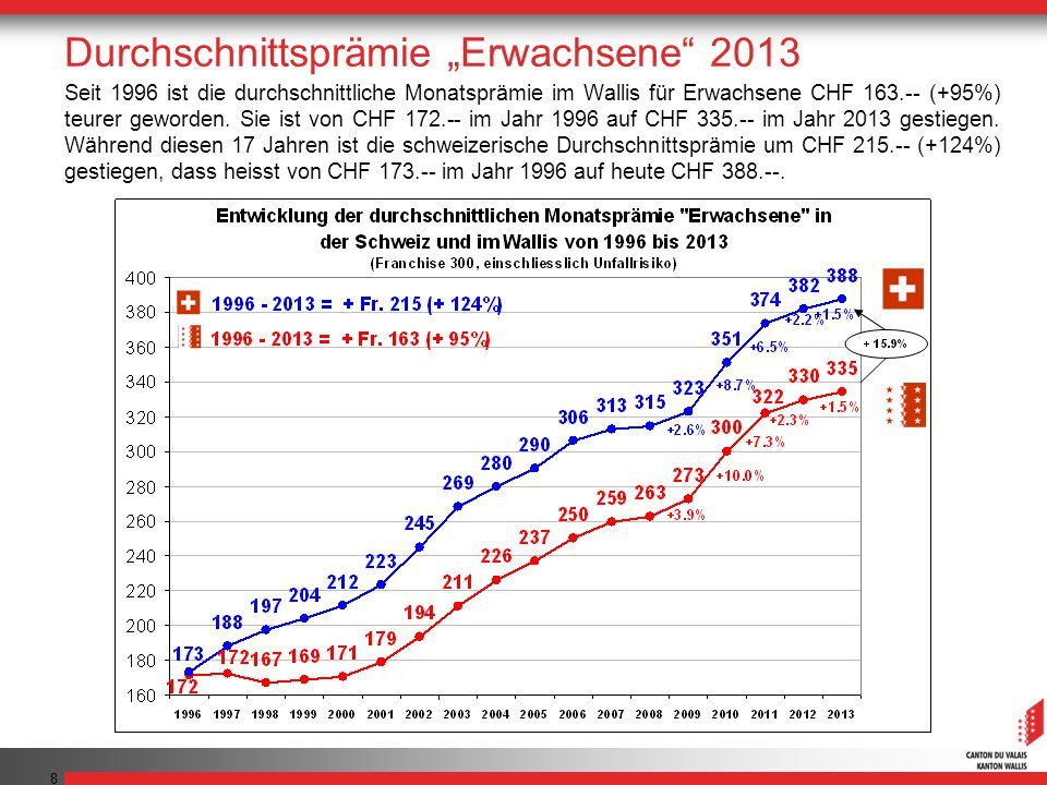 8 Seit 1996 ist die durchschnittliche Monatsprämie im Wallis für Erwachsene CHF 163.-- (+95%) teurer geworden. Sie ist von CHF 172.-- im Jahr 1996 auf