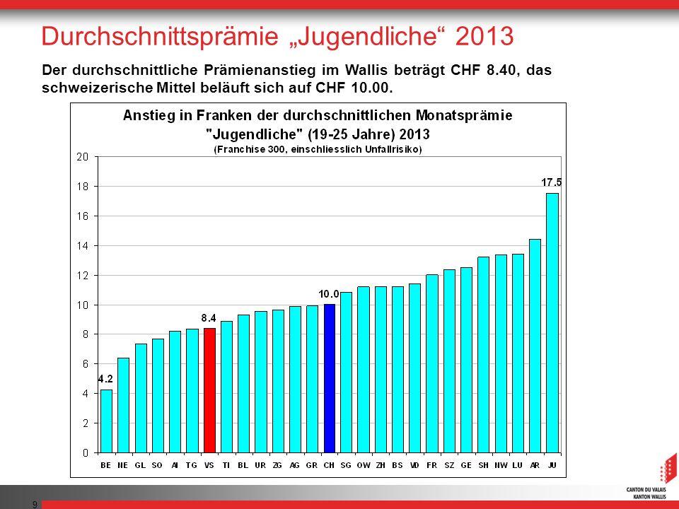 9 Der durchschnittliche Prämienanstieg im Wallis beträgt CHF 8.40, das schweizerische Mittel beläuft sich auf CHF 10.00. Durchschnittsprämie Jugendlic