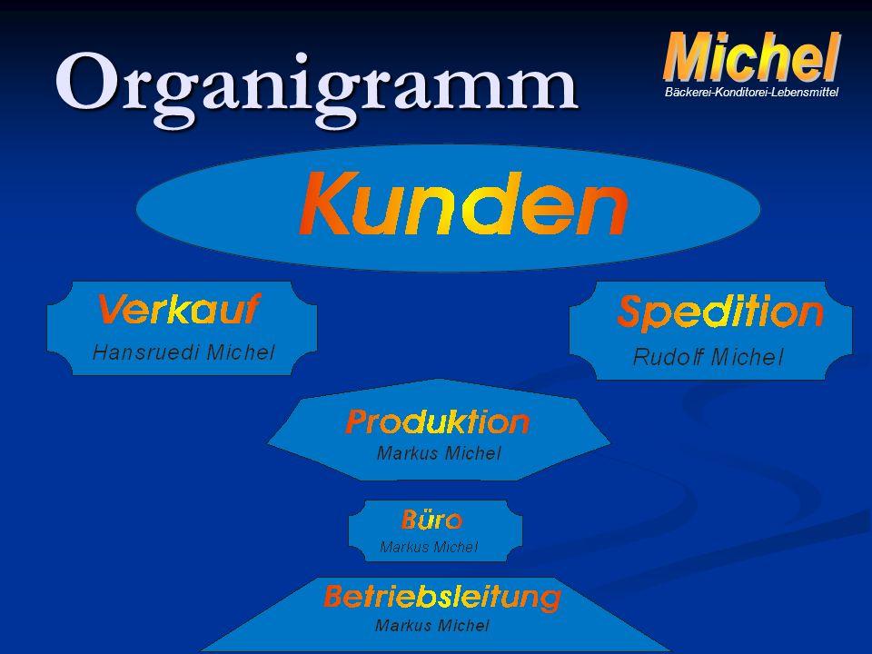 Organigramm Bäckerei-Konditorei-Lebensmittel