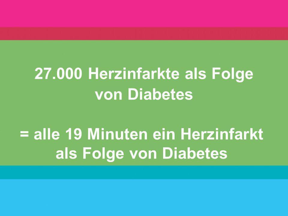 27.000 Herzinfarkte als Folge von Diabetes = alle 19 Minuten ein Herzinfarkt als Folge von Diabetes