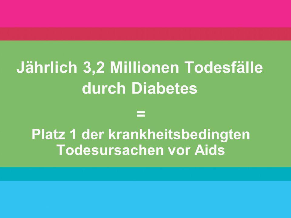 44.000 Schlaganfälle auf Grund von Diabetes = alle 12 Minuten ein Schlaganfall