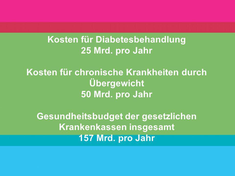 Kosten für Diabetesbehandlung 25 Mrd. pro Jahr Kosten für chronische Krankheiten durch Übergewicht 50 Mrd. pro Jahr Gesundheitsbudget der gesetzlichen