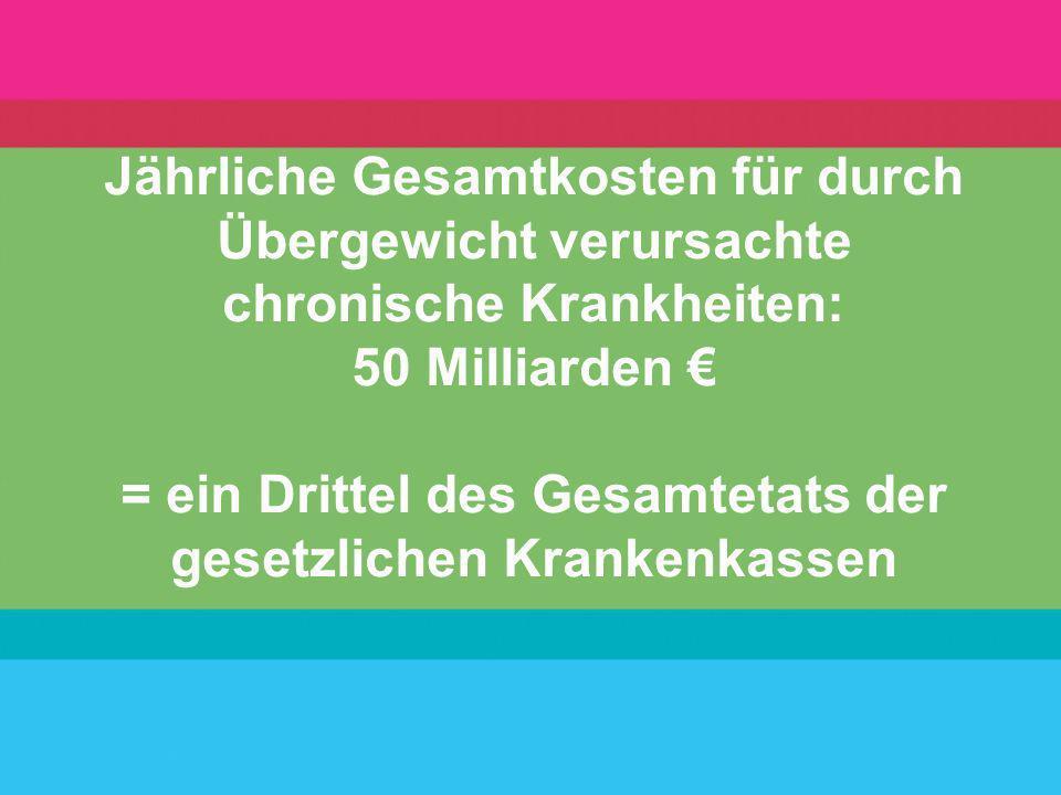 Jährliche Gesamtkosten für durch Übergewicht verursachte chronische Krankheiten: 50 Milliarden = ein Drittel des Gesamtetats der gesetzlichen Krankenk