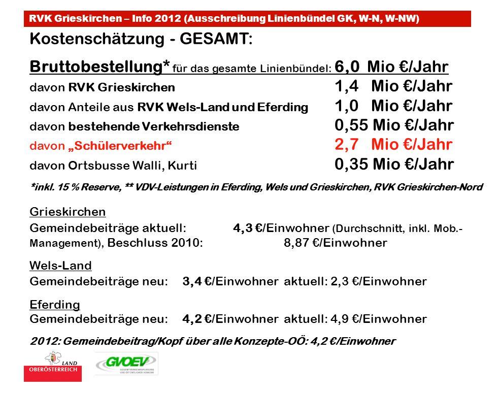 RVK Grieskirchen – Info 2012 (Ausschreibung Linienbündel GK, W-N, W-NW) Kostenschätzung - GESAMT: Bruttobestellung* für das gesamte Linienbündel: 6,0 Mio /Jahr davon RVK Grieskirchen 1,4 Mio /Jahr davon Anteile aus RVK Wels-Land und Eferding 1,0 Mio /Jahr davon bestehende Verkehrsdienste 0,55 Mio /Jahr davon Schülerverkehr 2,7 Mio /Jahr davon Ortsbusse Walli, Kurti 0,35 Mio /Jahr *inkl.