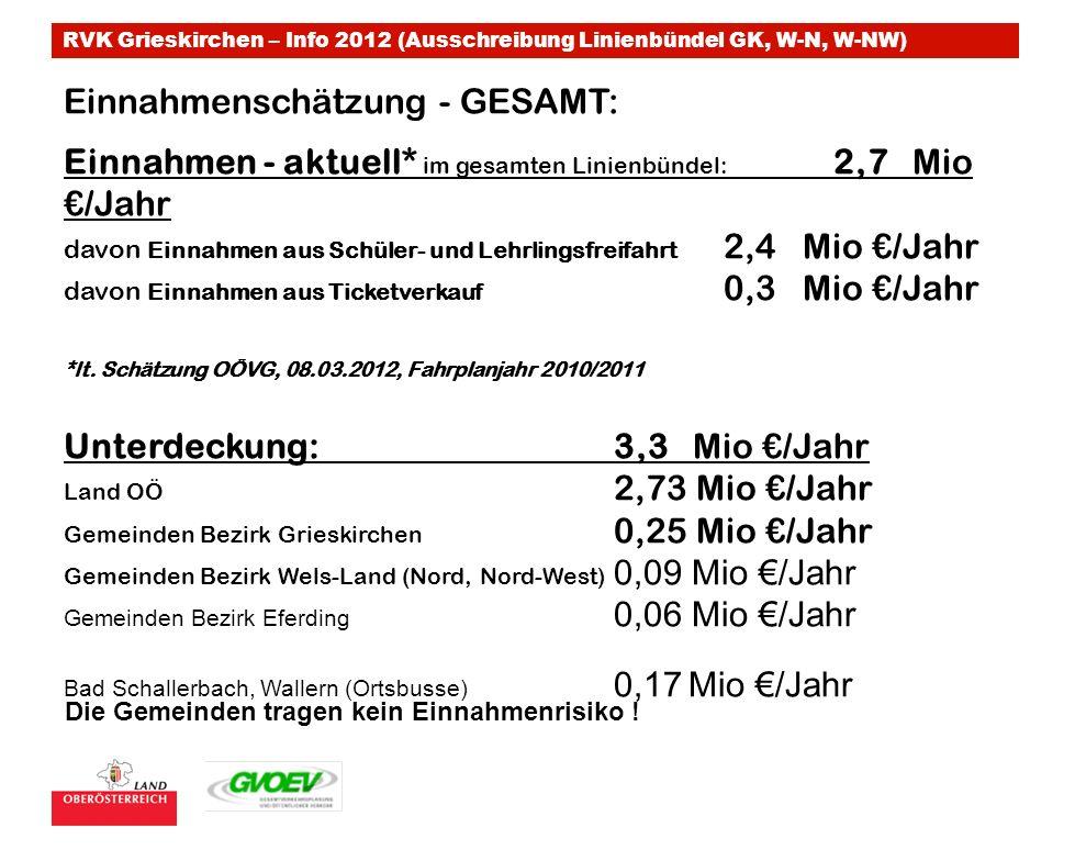 RVK Grieskirchen – Info 2012 (Ausschreibung Linienbündel GK, W-N, W-NW) Einnahmenschätzung - GESAMT: Einnahmen - aktuell* im gesamten Linienbündel: 2,7 Mio /Jahr davon Einnahmen aus Schüler- und Lehrlingsfreifahrt 2,4 Mio /Jahr davon Einnahmen aus Ticketverkauf 0,3 Mio /Jahr *lt.