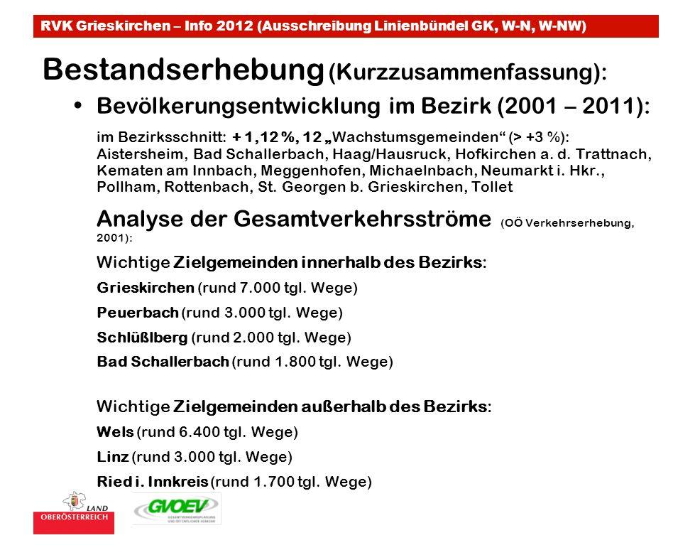 RVK Grieskirchen – Info 2012 (Ausschreibung Linienbündel GK, W-N, W-NW) Bestandserhebung (Kurzzusammenfassung): Bevölkerungsentwicklung im Bezirk (2001 – 2011): im Bezirksschnitt: + 1,12 %, 12 Wachstumsgemeinden (> +3 %): Aistersheim, Bad Schallerbach, Haag/Hausruck, Hofkirchen a.
