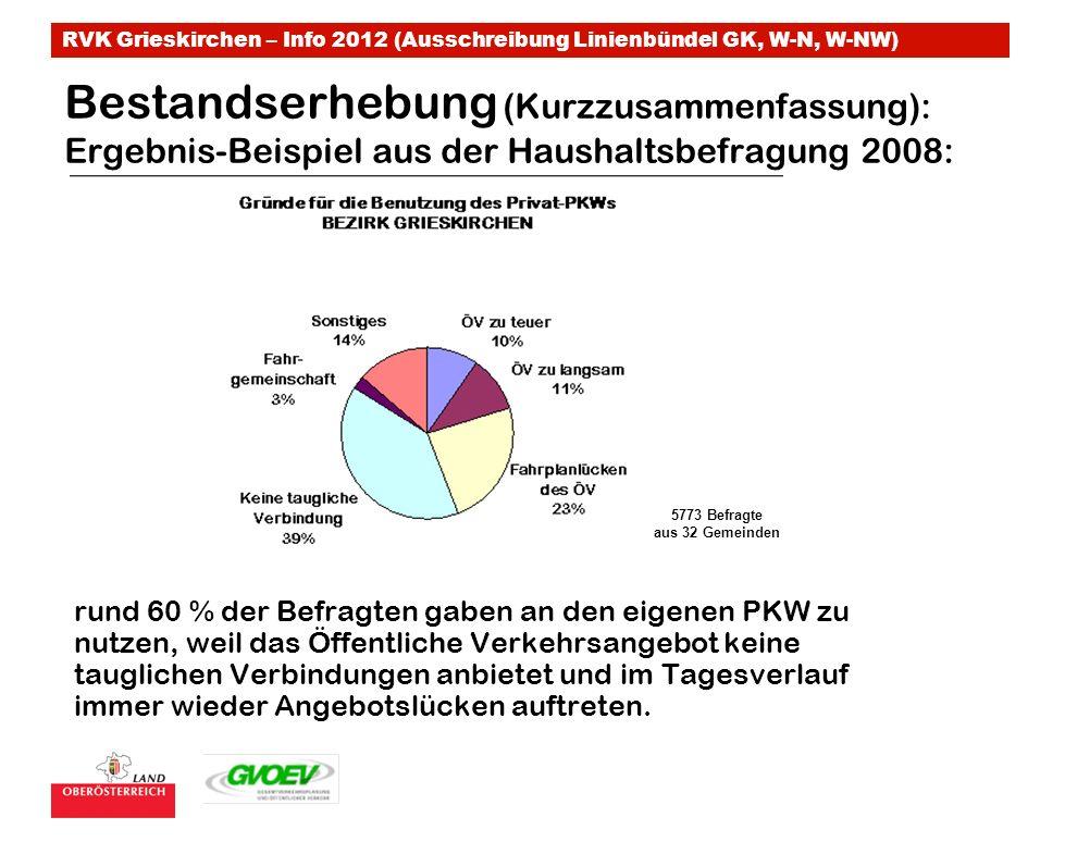 RVK Grieskirchen – Info 2012 (Ausschreibung Linienbündel GK, W-N, W-NW) Bestandserhebung (Kurzzusammenfassung): Ergebnis-Beispiel aus der Haushaltsbefragung 2008: rund 60 % der Befragten gaben an den eigenen PKW zu nutzen, weil das Öffentliche Verkehrsangebot keine tauglichen Verbindungen anbietet und im Tagesverlauf immer wieder Angebotslücken auftreten.