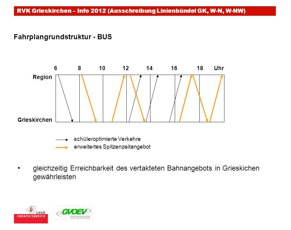 RVK Grieskirchen – Info 2012 (Ausschreibung Linienbündel GK, W-N, W-NW) 681012141618 Region Grieskirchen Fahrplangrundstruktur - BUS schüleroptimierte