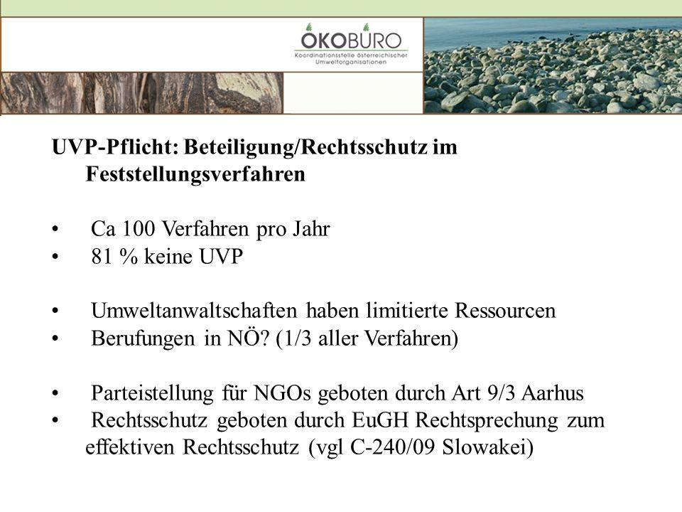 UVP-Pflicht: Beteiligung/Rechtsschutz im Feststellungsverfahren Ca 100 Verfahren pro Jahr 81 % keine UVP Umweltanwaltschaften haben limitierte Ressourcen Berufungen in NÖ.