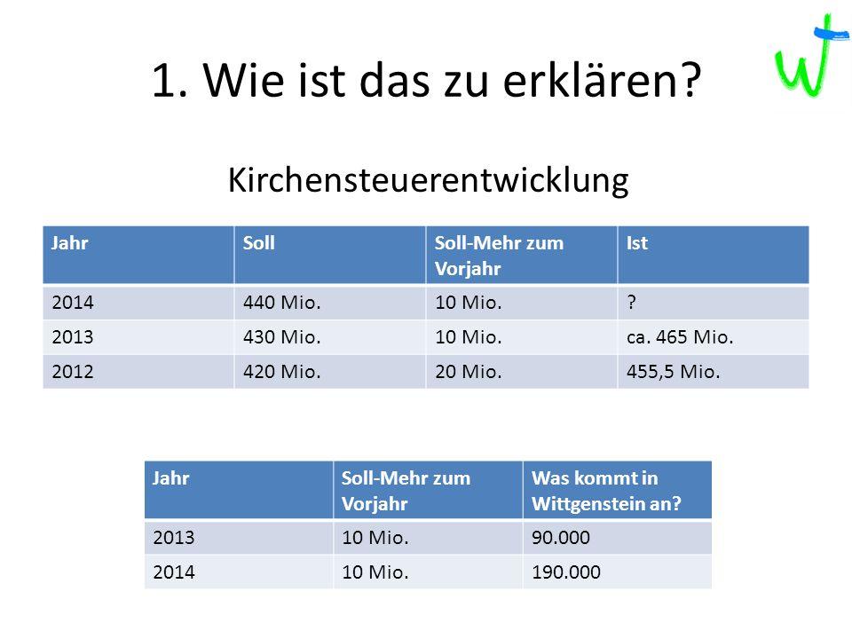1. Wie ist das zu erklären. JahrSollSoll-Mehr zum Vorjahr Ist 2014440 Mio.10 Mio..