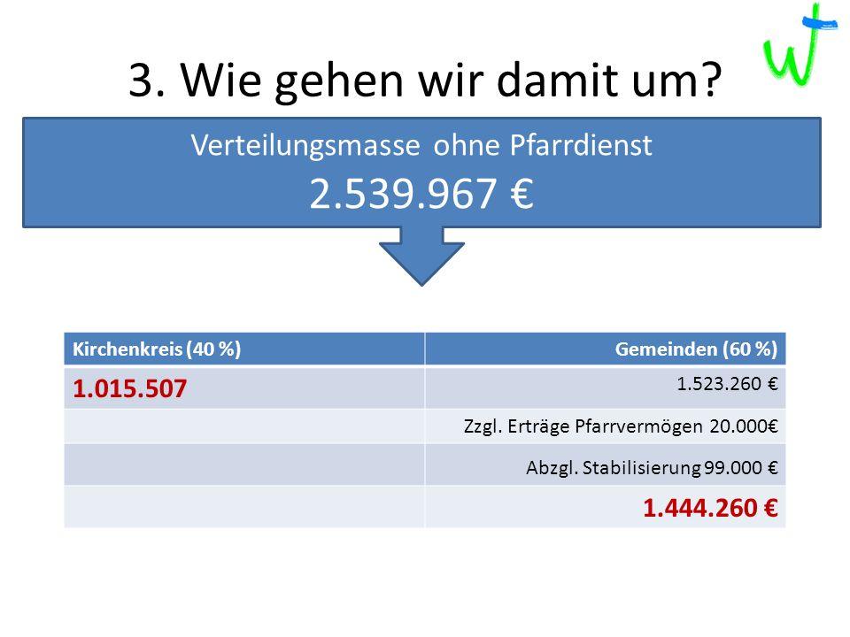 Kirchenkreis (40 %)Gemeinden (60 %) 1.015.507 1.523.260 Zzgl.