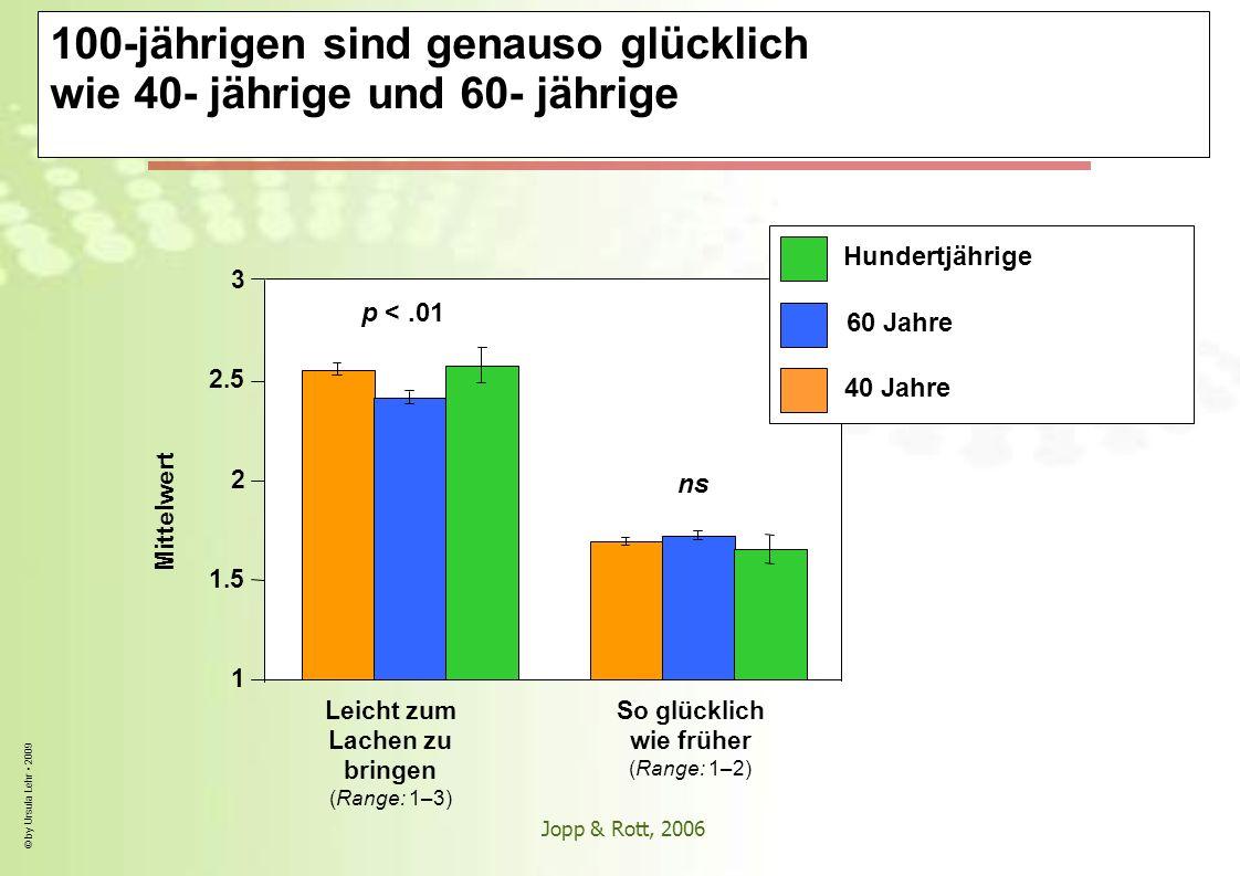 © by Ursula Lehr 2009 100-jährigen sind genauso glücklich wie 40- jährige und 60- jährige Mittelwert So glücklich wie früher (Range: 1–2) Leicht zum L