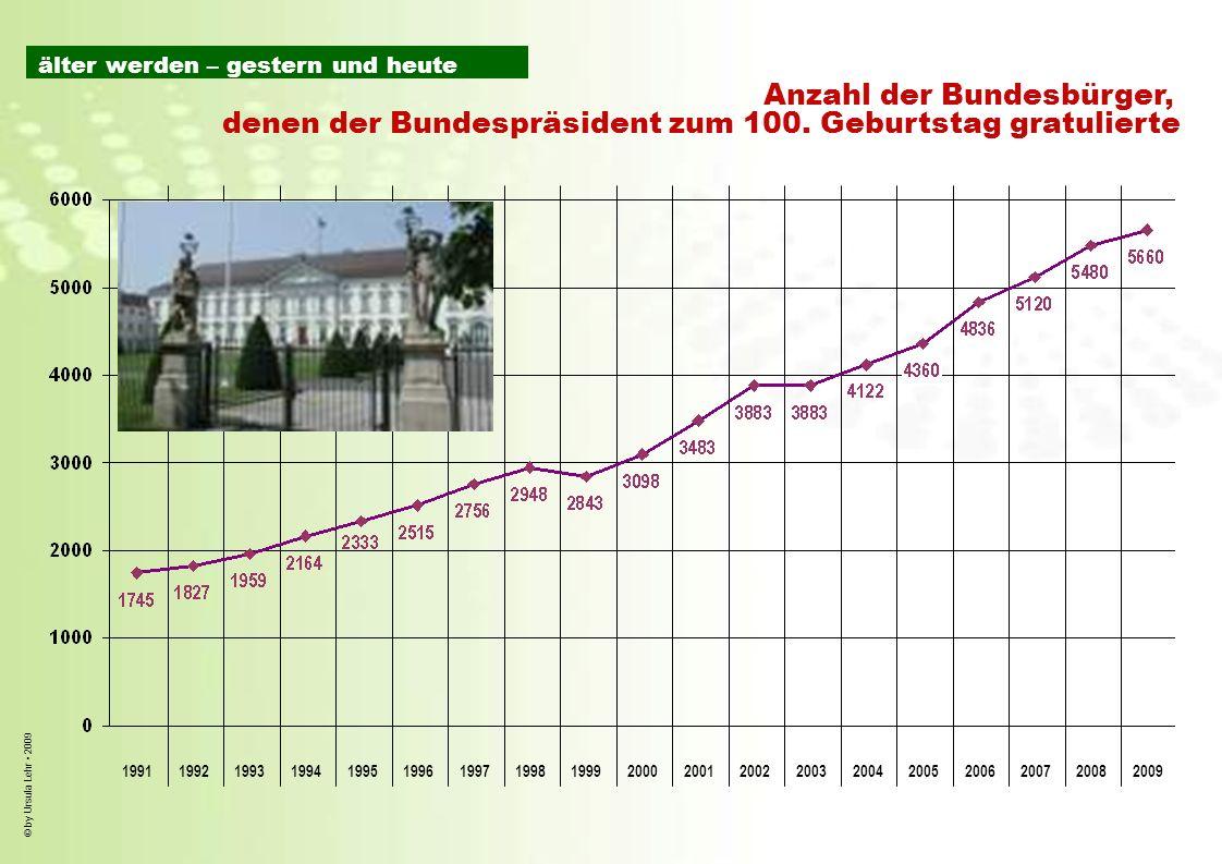 © by Ursula Lehr 2009 1991199219931994199519961997199819992000200120022004200620032005200720082009 Anzahl der Bundesbürger, denen der Bundespräsident